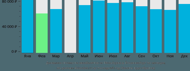 Динамика стоимости авиабилетов из Мельбурна в Йоханнесбург по месяцам