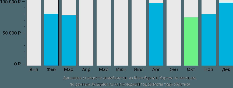 Динамика стоимости авиабилетов из Мельбурна в Хартум по месяцам