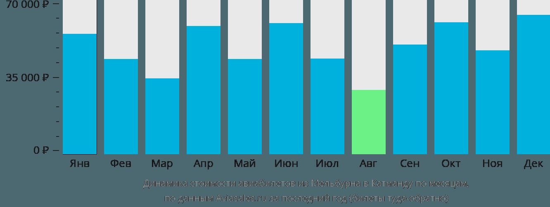 Динамика стоимости авиабилетов из Мельбурна в Катманду по месяцам