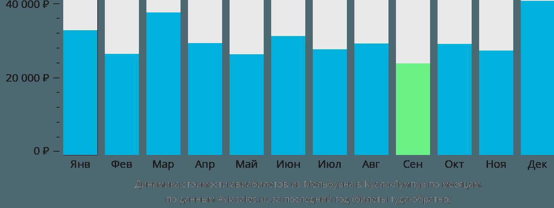 Динамика стоимости авиабилетов из Мельбурна в Куала-Лумпур по месяцам