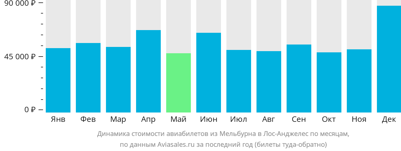 Динамика стоимости авиабилетов из Мельбурна в Лос-Анджелес по месяцам
