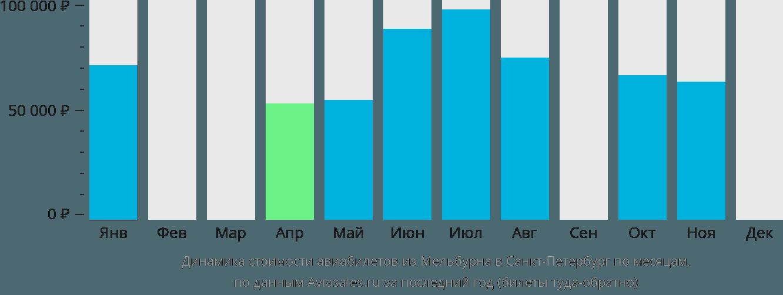 Динамика стоимости авиабилетов из Мельбурна в Санкт-Петербург по месяцам