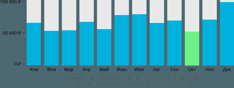 Динамика стоимости авиабилетов из Мельбурна в Лондон по месяцам