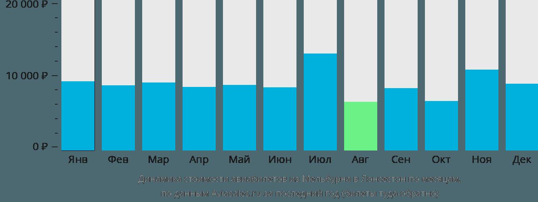 Динамика стоимости авиабилетов из Мельбурна в Лонсестон по месяцам