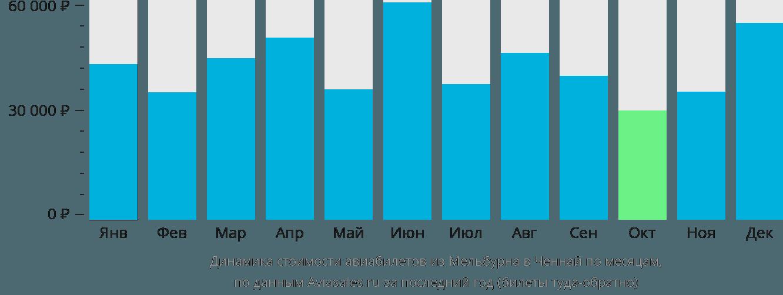 Динамика стоимости авиабилетов из Мельбурна в Ченнай по месяцам