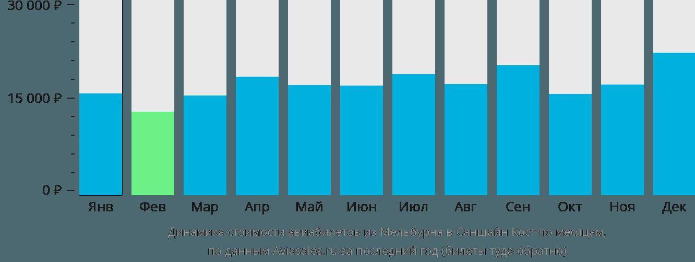 Динамика стоимости авиабилетов из Мельбурна в Саншайн Кост по месяцам