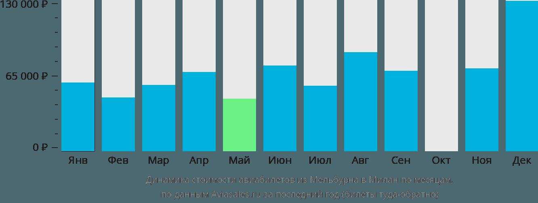 Динамика стоимости авиабилетов из Мельбурна в Милан по месяцам