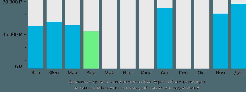 Динамика стоимости авиабилетов из Мельбурна в Мале по месяцам