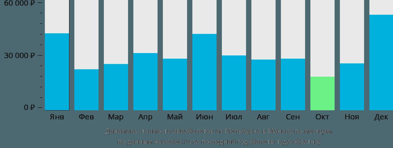 Динамика стоимости авиабилетов из Мельбурна в Манилу по месяцам