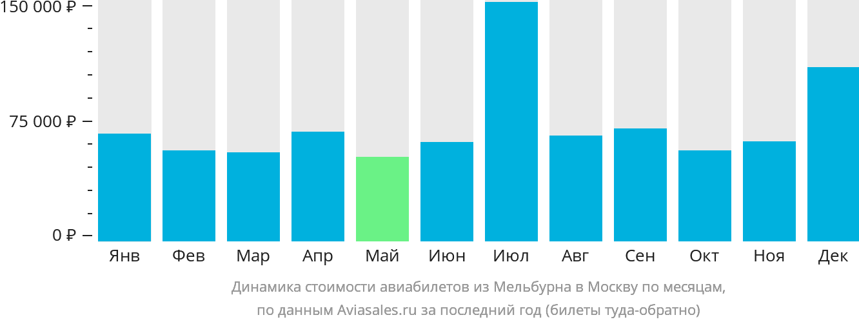 Динамика стоимости авиабилетов из Мельбурна в Москву по месяцам