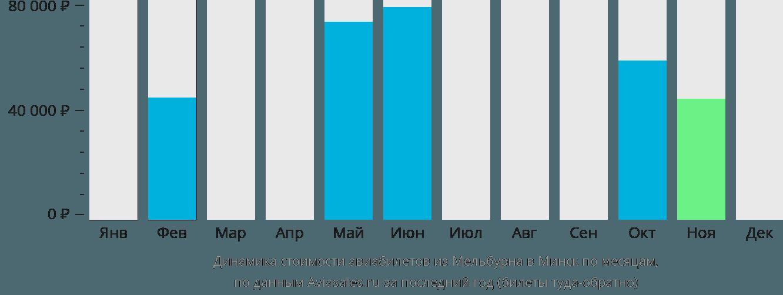 Динамика стоимости авиабилетов из Мельбурна в Минск по месяцам