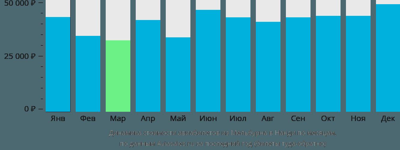 Динамика стоимости авиабилетов из Мельбурна в Нанди по месяцам