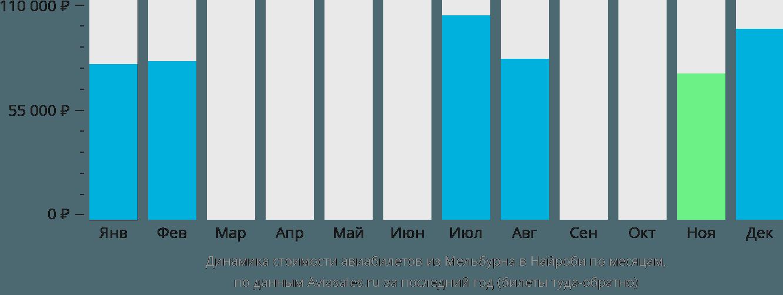 Динамика стоимости авиабилетов из Мельбурна в Найроби по месяцам