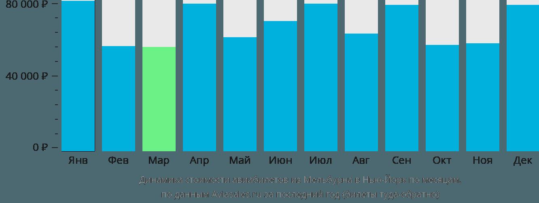 Динамика стоимости авиабилетов из Мельбурна в Нью-Йорк по месяцам
