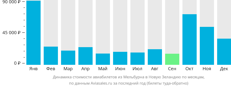 Динамика стоимости авиабилетов из Мельбурна в Новую Зеландию по месяцам