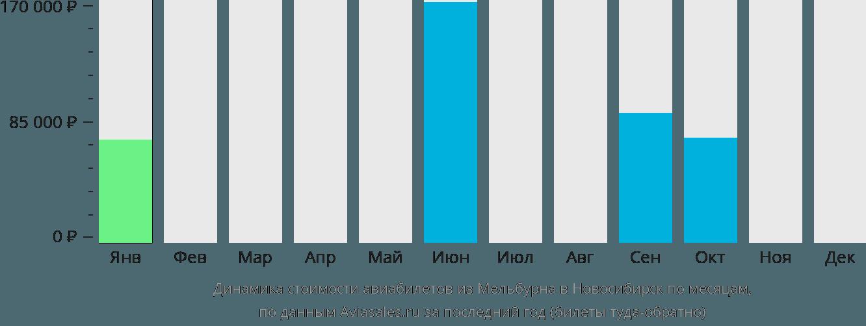 Динамика стоимости авиабилетов из Мельбурна в Новосибирск по месяцам