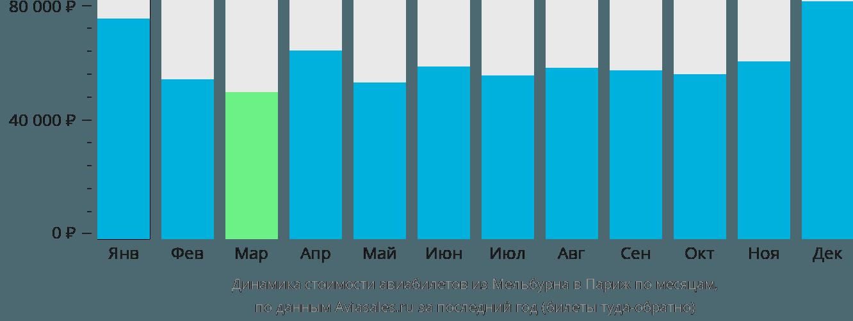Динамика стоимости авиабилетов из Мельбурна в Париж по месяцам