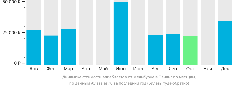 Динамика стоимости авиабилетов из Мельбурна в Пенанг по месяцам