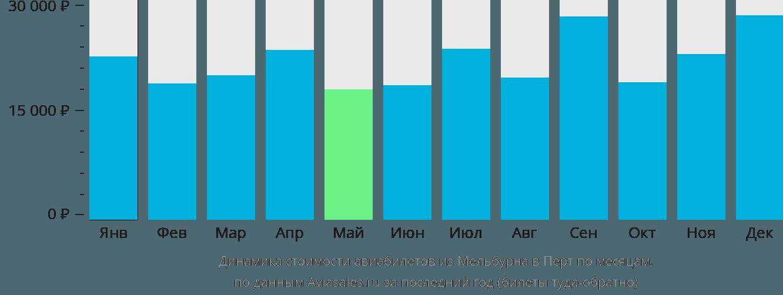 Динамика стоимости авиабилетов из Мельбурна в Перт по месяцам