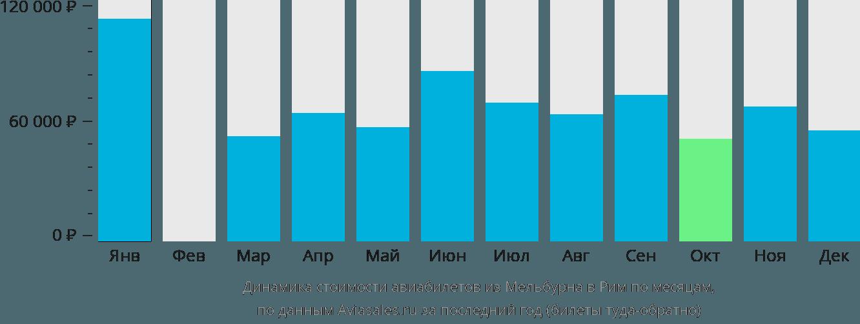 Динамика стоимости авиабилетов из Мельбурна в Рим по месяцам