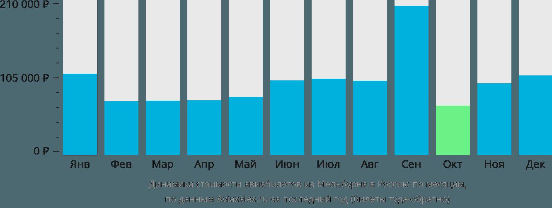 Динамика стоимости авиабилетов из Мельбурна в Россию по месяцам