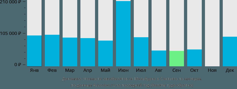 Динамика стоимости авиабилетов из Мельбурна в Сантьяго по месяцам