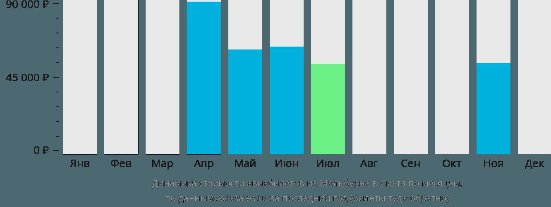 Динамика стоимости авиабилетов из Мельбурна в Сиэтл по месяцам