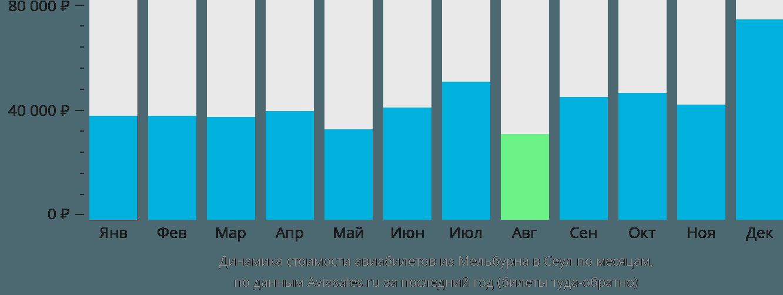 Динамика стоимости авиабилетов из Мельбурна в Сеул по месяцам