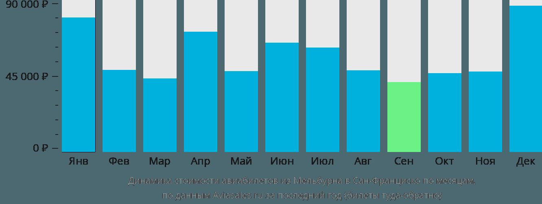 Динамика стоимости авиабилетов из Мельбурна в Сан-Франциско по месяцам