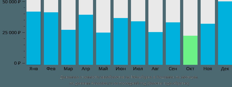 Динамика стоимости авиабилетов из Мельбурна в Хошимин по месяцам
