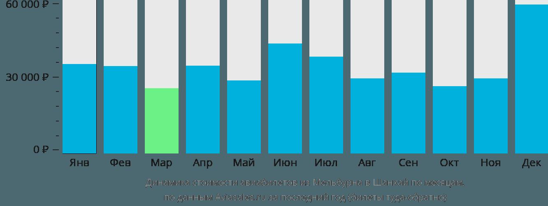 Динамика стоимости авиабилетов из Мельбурна в Шанхай по месяцам