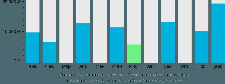 Динамика стоимости авиабилетов из Мельбурна в Шэньян по месяцам