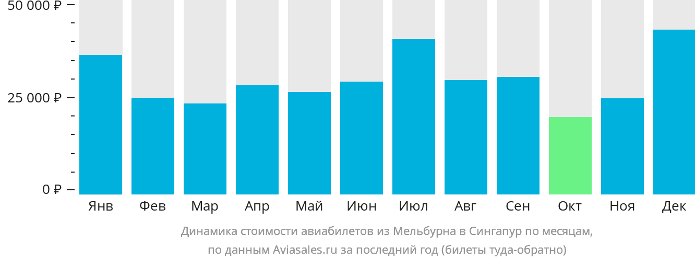 Динамика стоимости авиабилетов из Мельбурна в Сингапур по месяцам