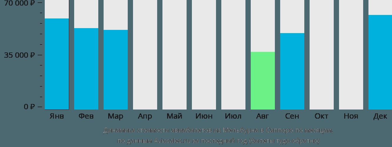 Динамика стоимости авиабилетов из Мельбурна в Саппоро по месяцам
