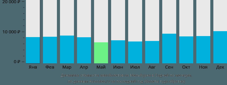 Динамика стоимости авиабилетов из Мельбурна в Сидней по месяцам