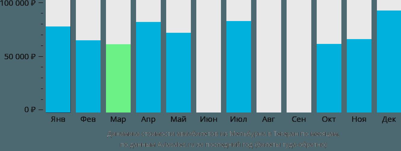 Динамика стоимости авиабилетов из Мельбурна в Тегеран по месяцам