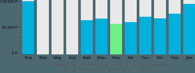 Динамика стоимости авиабилетов из Мельбурна в Тель-Авив по месяцам