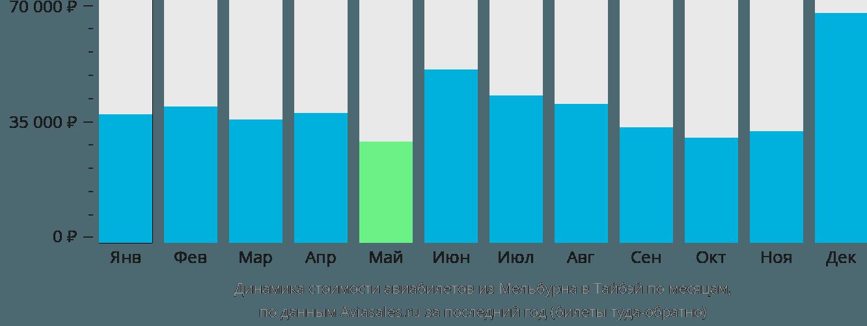 Динамика стоимости авиабилетов из Мельбурна в Тайбэй по месяцам