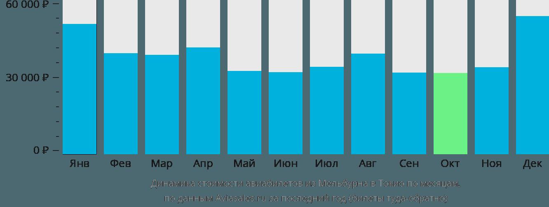 Динамика стоимости авиабилетов из Мельбурна в Токио по месяцам