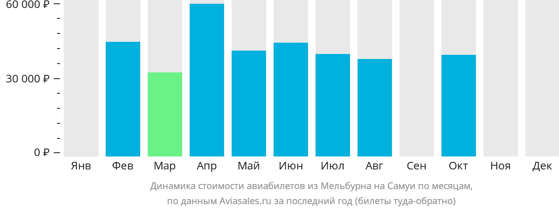 Динамика стоимости авиабилетов из Мельбурна на Самуи по месяцам