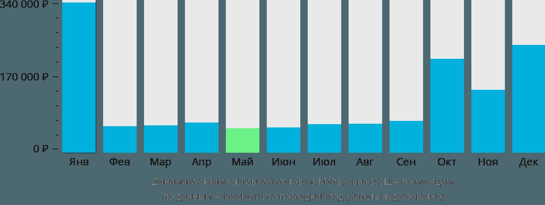 Динамика стоимости авиабилетов из Мельбурна в США по месяцам