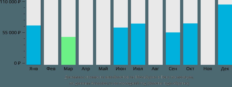 Динамика стоимости авиабилетов из Мельбурна в Вену по месяцам