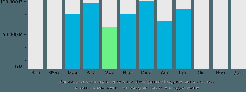 Динамика стоимости авиабилетов из Мельбурна во Владивосток по месяцам