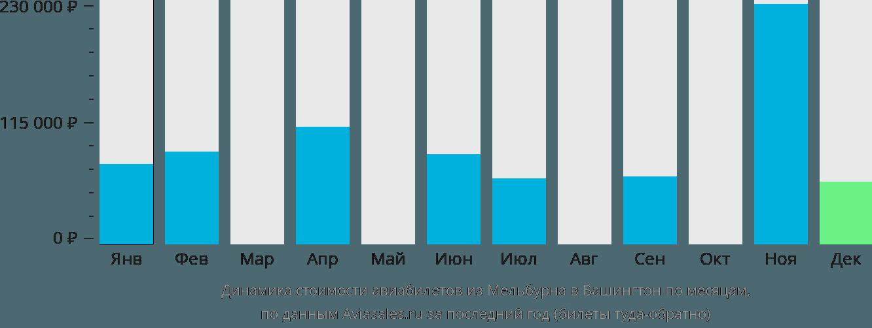 Динамика стоимости авиабилетов из Мельбурна в Вашингтон по месяцам