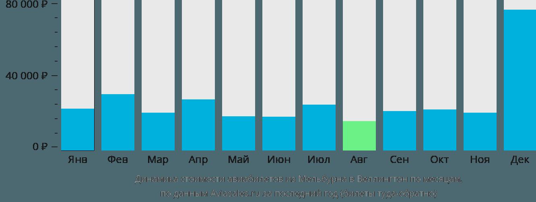 Динамика стоимости авиабилетов из Мельбурна в Веллингтон по месяцам