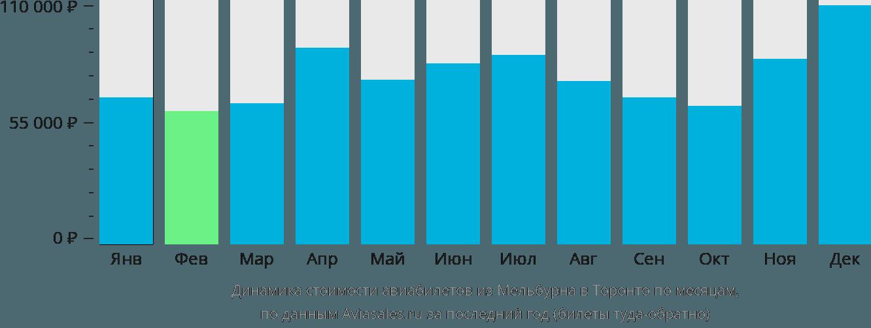 Динамика стоимости авиабилетов из Мельбурна в Торонто по месяцам
