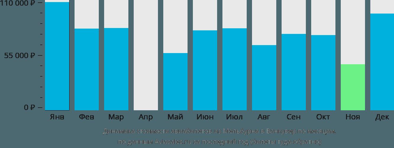 Динамика стоимости авиабилетов из Мельбурна в Ванкувер по месяцам