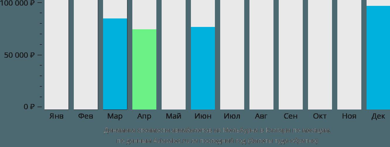 Динамика стоимости авиабилетов из Мельбурна в Калгари по месяцам
