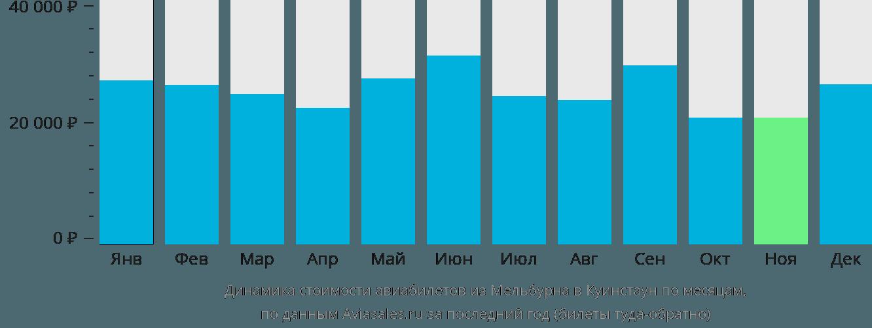 Динамика стоимости авиабилетов из Мельбурна в Куинстаун по месяцам