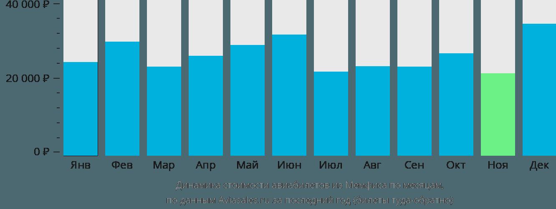 Динамика стоимости авиабилетов из Мемфиса по месяцам